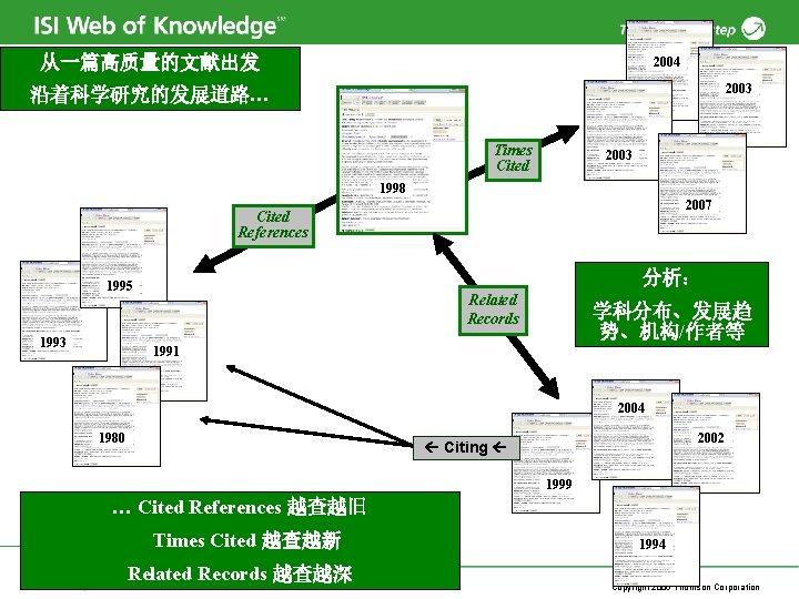 从一篇高质量的文献出发 2004 2003 沿着科学研究的发展道路… Times Cited 2003 1998 2007 Cited References 分析: 1995 1993