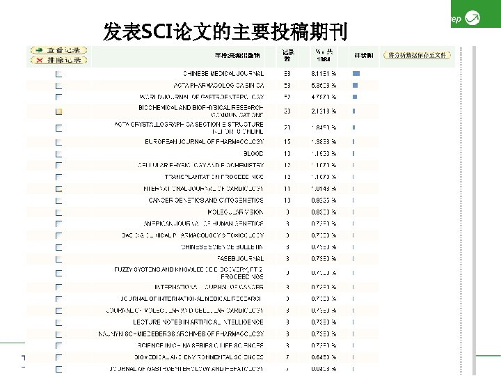 发表SCI论文的主要投稿期刊 Copyright 2006 Thomson Corporation