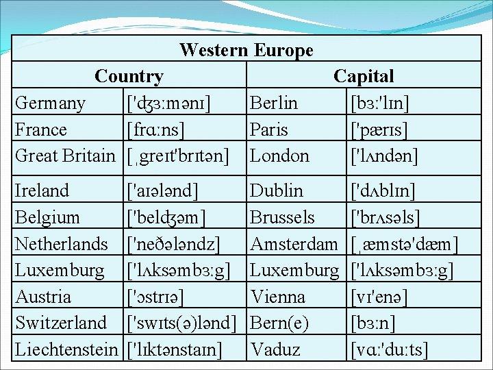 Western Europe Country Germany ['ʤɜːmənɪ] France [frɑːns] Great Britain [ˌgreɪt'brɪtən] Berlin Paris London Ireland