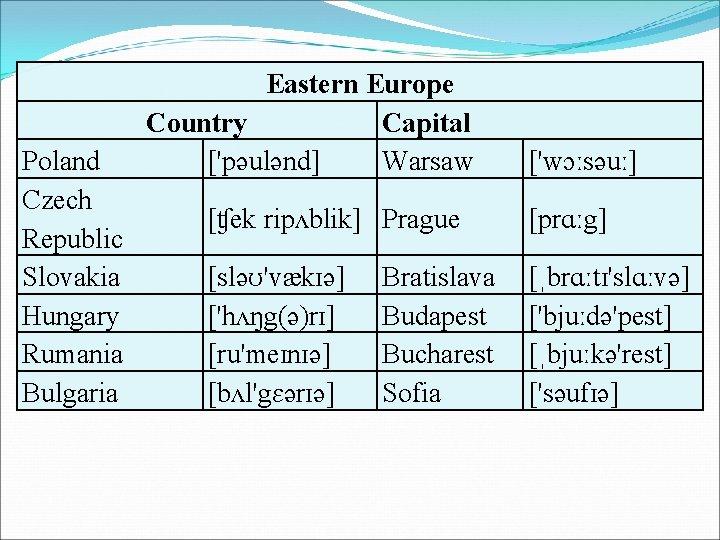 Poland Czech Republic Slovakia Hungary Rumania Bulgaria Eastern Europe Country Capital ['pəulənd] Warsaw ['wɔːsəuː]