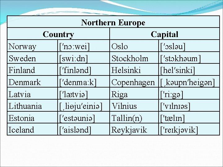Northern Europe Country Norway [′nɔ: wei] Sweden [swi: dn] Finland [′finlǝnd] Denmark [′denma: k]