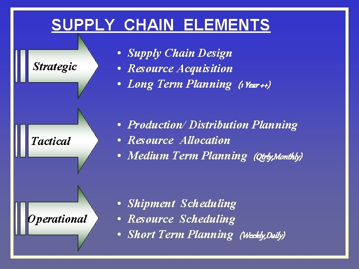 SUPPLY CHAIN ELEMENTS Strategic • Supply Chain Design • Resource Acquisition • Long Term