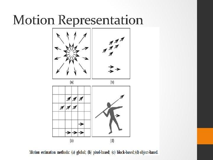 Motion Representation