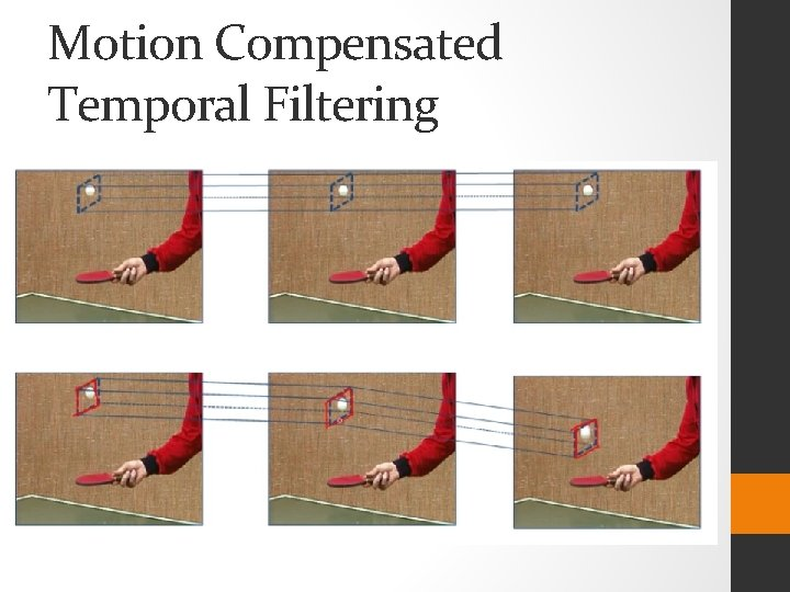 Motion Compensated Temporal Filtering