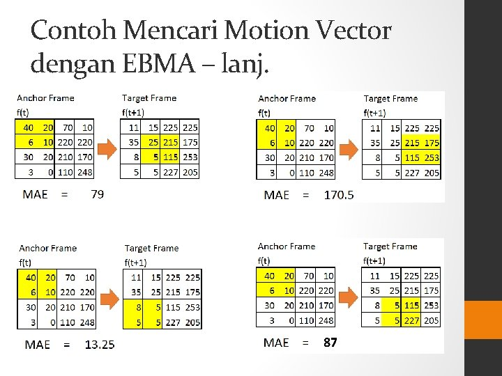 Contoh Mencari Motion Vector dengan EBMA – lanj. 87