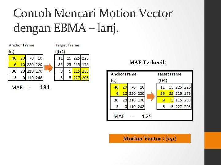 Contoh Mencari Motion Vector dengan EBMA – lanj. MAE Terkecil: 181 Motion Vector :