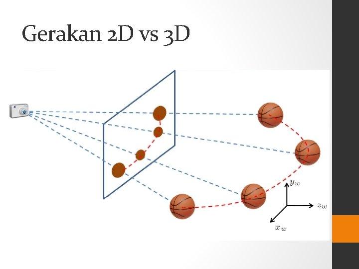 Gerakan 2 D vs 3 D