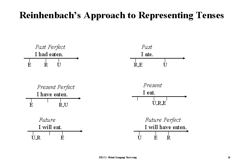 Reinhenbach's Approach to Representing Tenses Past Perfect I had eaten. E R U Past