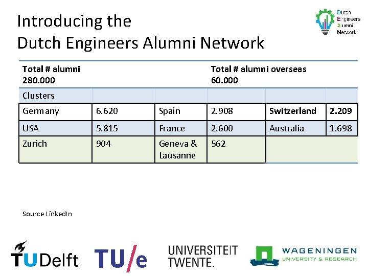 Introducing the Dutch Engineers Alumni Network Total # alumni 280. 000 Total # alumni