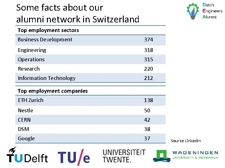 Some facts about our alumni network in Switzerland Top employment sectors Business Development 374