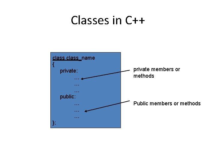 Classes in C++ class_name { private: … … … public: … … … };