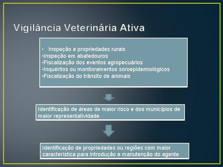 Vigilância Veterinária Ativa • Inspeção a propriedades rurais • Inspeção em abatedouros • Fiscalização