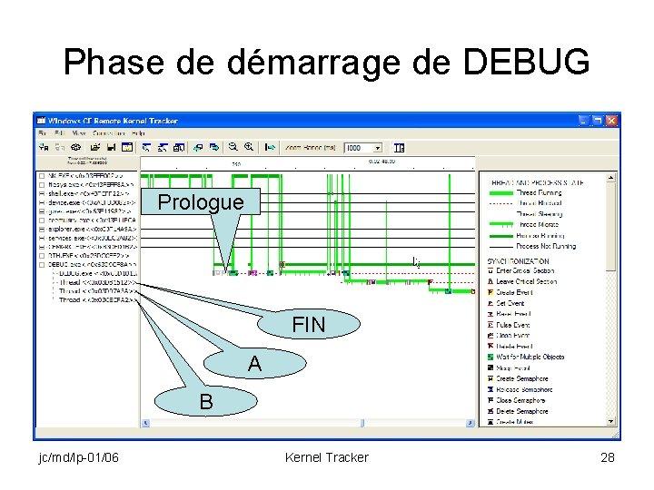 Phase de démarrage de DEBUG Prologue FIN A B jc/md/lp-01/06 Kernel Tracker 28