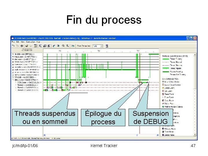 Fin du process Threads suspendus ou en sommeil jc/md/lp-01/06 Épilogue du process Kernel Tracker