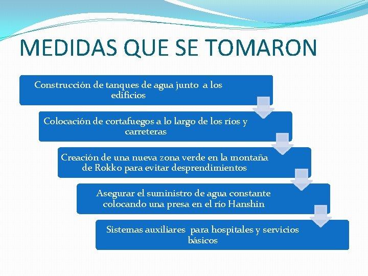 MEDIDAS QUE SE TOMARON Construcción de tanques de agua junto a los edificios Colocación