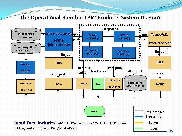 The Operational Blended TPW Products System Diagram Satepsdist 4 ESPC Diamond AMSU TPW ESPC