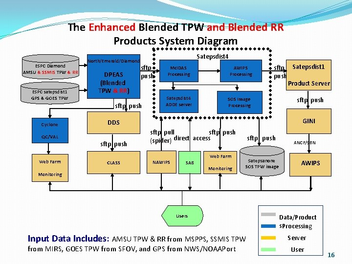 The Enhanced Blended TPW and Blended RR Products System Diagram ESPC Diamond AMSU &