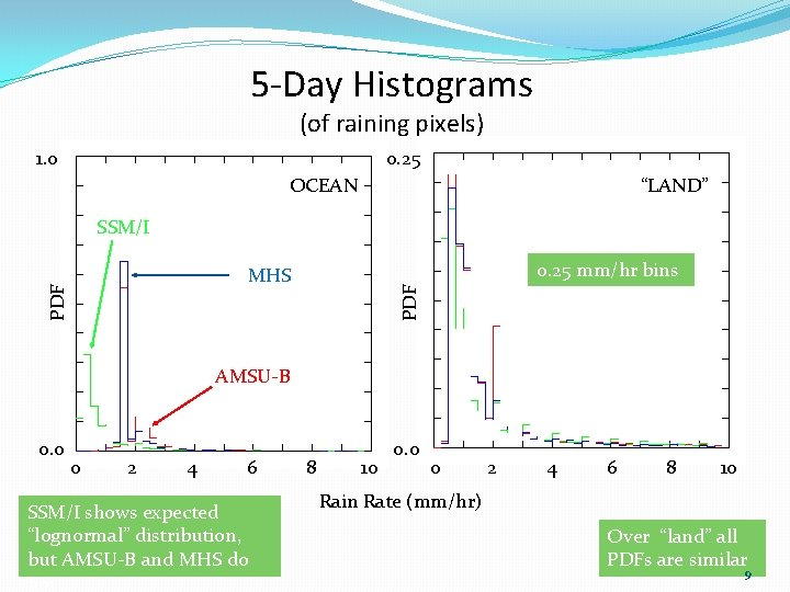 """5 -Day Histograms (of raining pixels) 1. 0 0. 25 OCEAN """"LAND"""" SSM/I 0."""