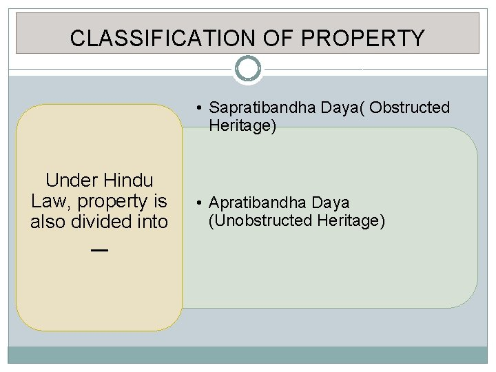CLASSIFICATION OF PROPERTY • Sapratibandha Daya( Obstructed Heritage) Under Hindu Law, property is also