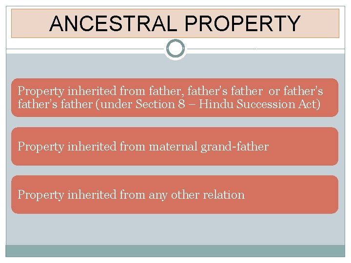 ANCESTRAL PROPERTY Property inherited from father, father's father or father's father (under Section 8