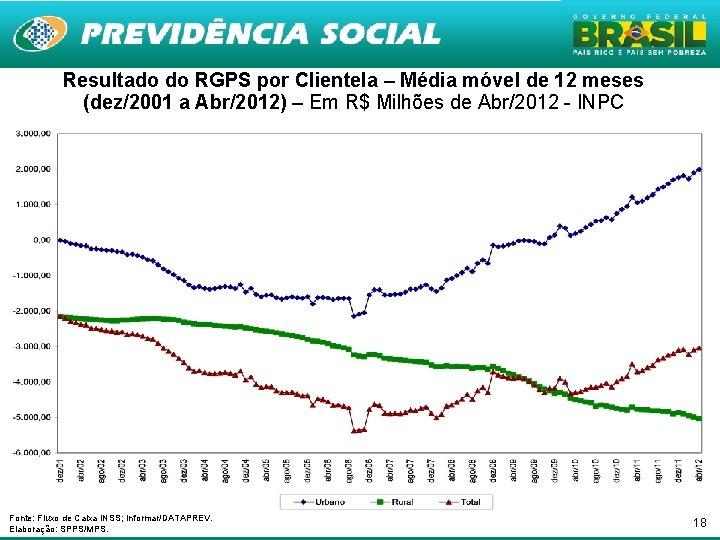 Resultado do RGPS por Clientela – Média móvel de 12 meses (dez/2001 a Abr/2012)
