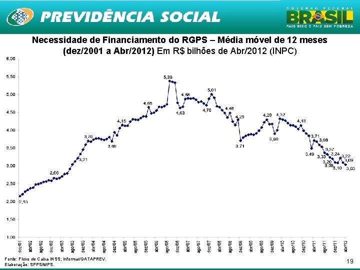 Necessidade de Financiamento do RGPS – Média móvel de 12 meses (dez/2001 a Abr/2012)