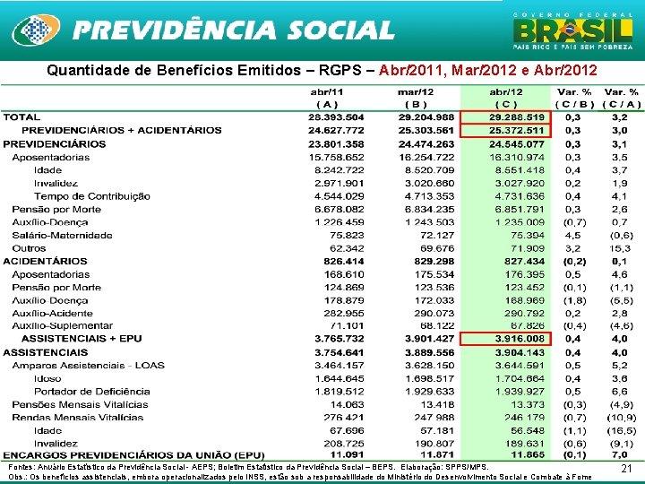 Quantidade de Benefícios Emitidos – RGPS – Abr/2011, Mar/2012 e Abr/2012 Abr Fontes: Anuário