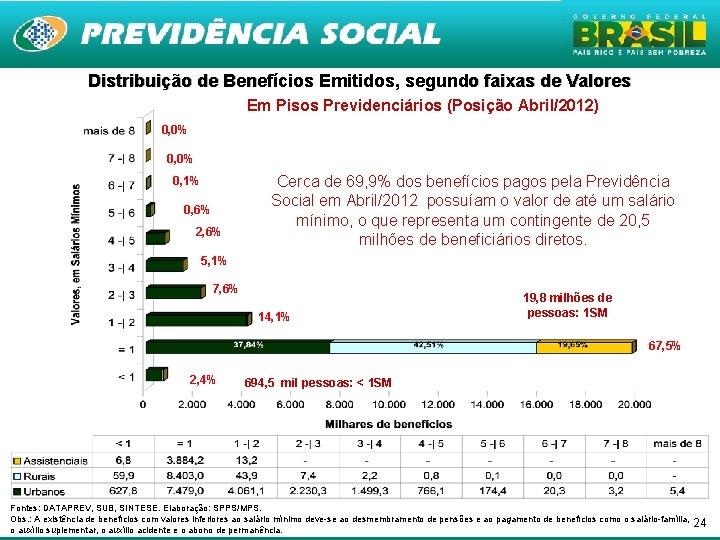 Distribuição de Benefícios Emitidos, segundo faixas de Valores Em Pisos Previdenciários (Posição Abril/2012) 0,