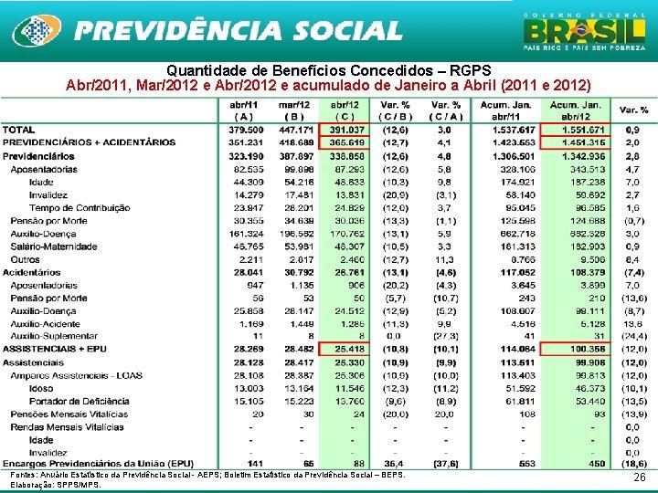 Quantidade de Benefícios Concedidos – RGPS Abr/2011, Mar/2012 e Abr/2012 e acumulado de Janeiro