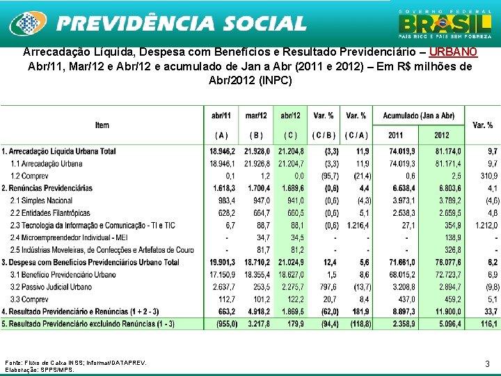 Arrecadação Líquida, Despesa com Benefícios e Resultado Previdenciário – URBANO Abr/11, Mar/12 e Abr/12