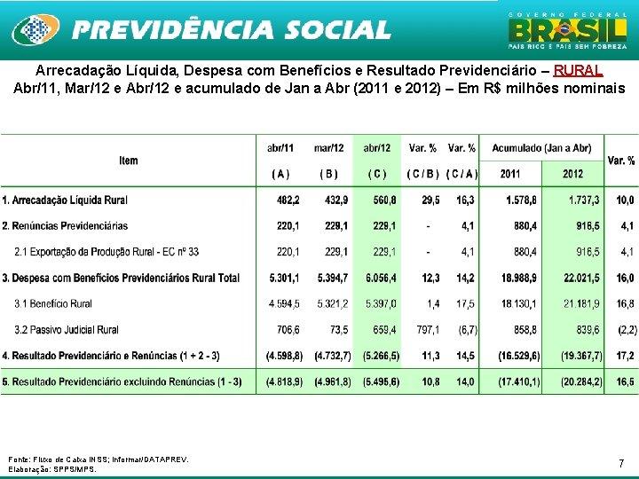 Arrecadação Líquida, Despesa com Benefícios e Resultado Previdenciário – RURAL Abr/11, Mar/12 e Abr/12