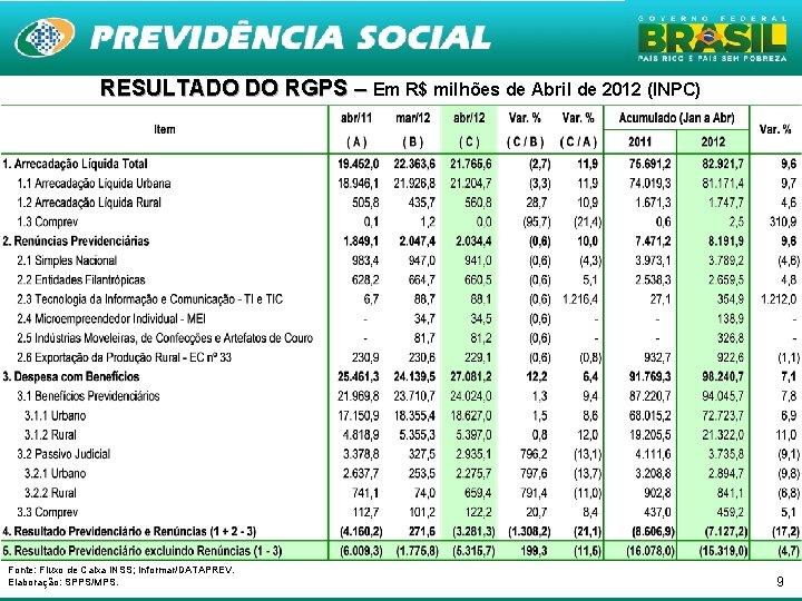 RESULTADO DO RGPS – Em R$ milhões de Abril de 2012 (INPC) Fonte: Fluxo