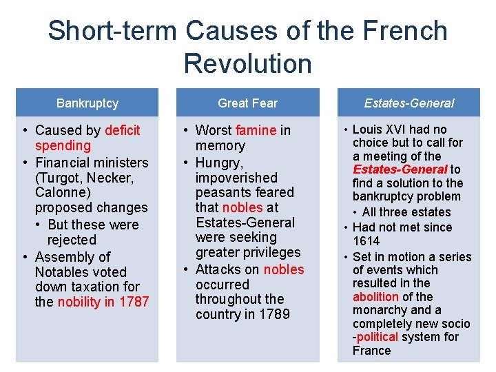 Short-term Causes of the French Revolution Bankruptcy • Caused by deficit spending • Financial