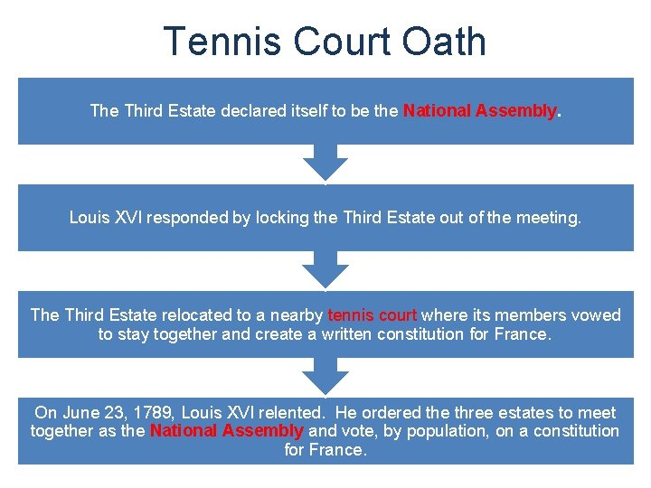 Tennis Court Oath The Third Estate declared itself to be the National Assembly. Louis
