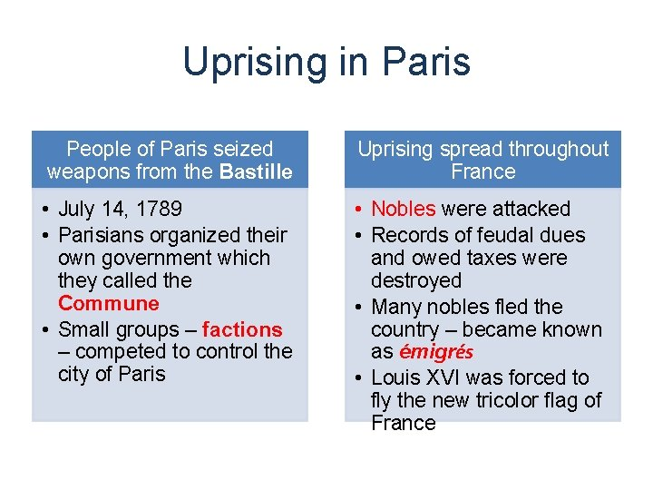 Uprising in Paris People of Paris seized weapons from the Bastille Uprising spread throughout