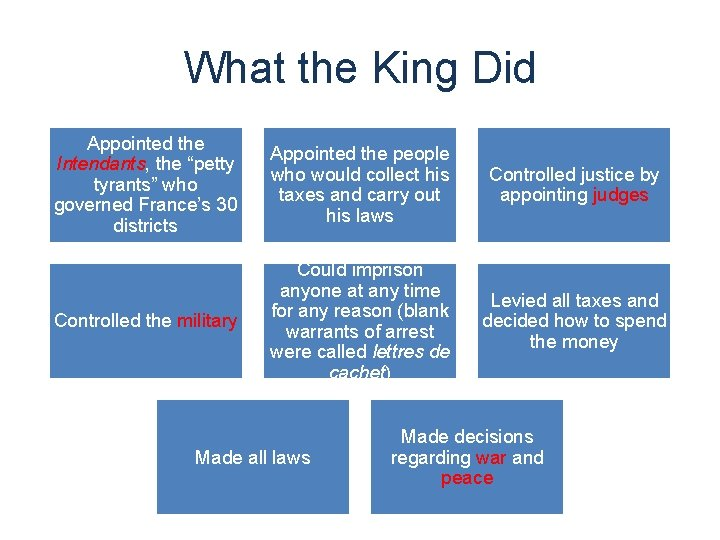 """What the King Did Appointed the Intendants, the """"petty tyrants"""" who governed France's 30"""