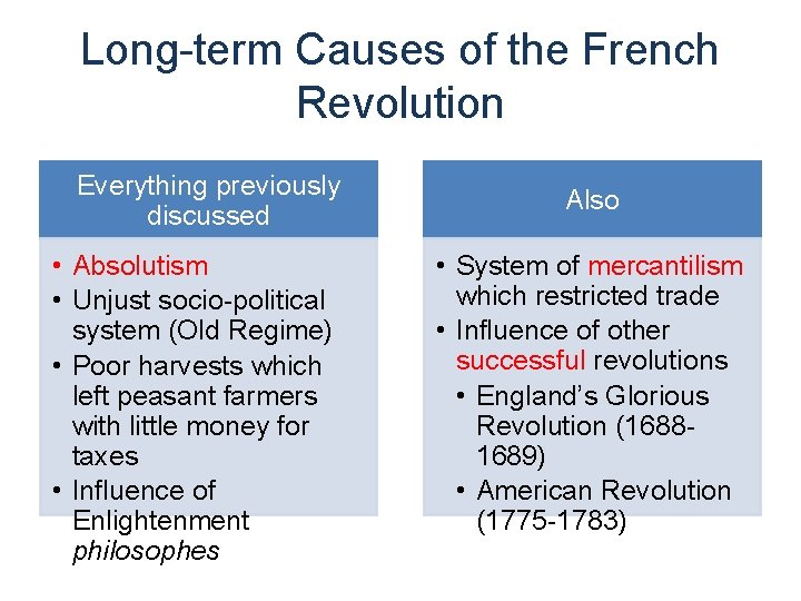 Long-term Causes of the French Revolution Everything previously discussed • Absolutism • Unjust socio-political