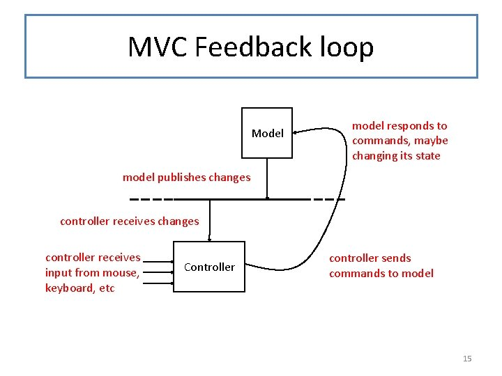 MVC Feedback loop Model model responds to commands, maybe changing its state model publishes