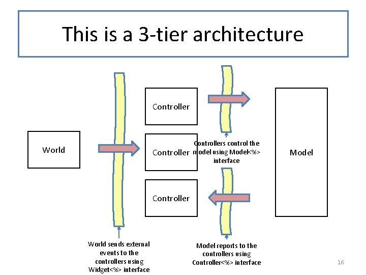 This is a 3 -tier architecture Controller World Controllers control the model using Model<%>