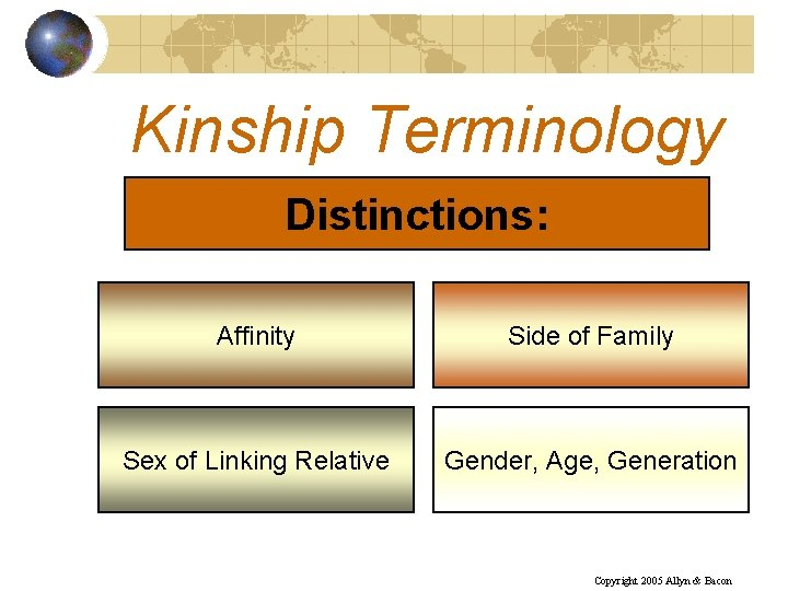 Kinship Terminology Distinctions: Affinity Side of Family Sex of Linking Relative Gender, Age, Generation