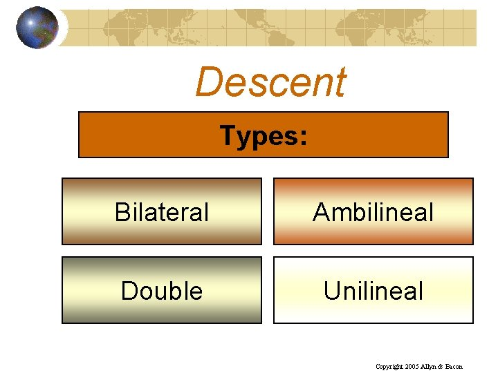 Descent Types: Bilateral Ambilineal Double Unilineal Copyright 2005 Allyn & Bacon