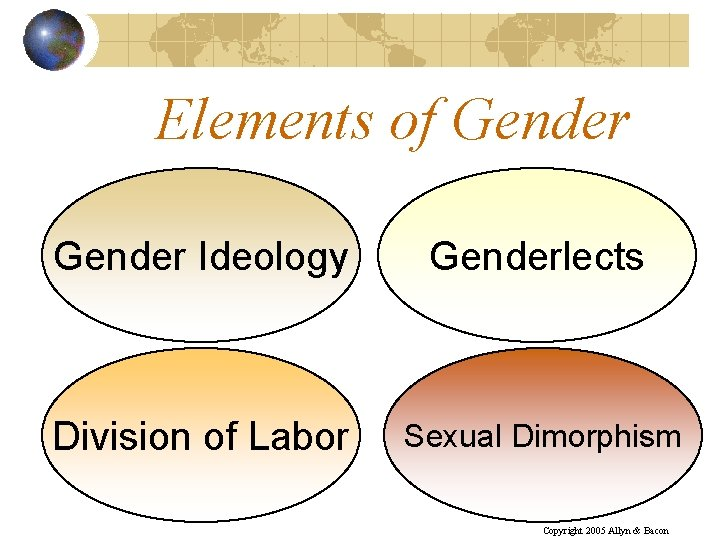 Elements of Gender Ideology Genderlects Division of Labor Sexual Dimorphism Copyright 2005 Allyn &