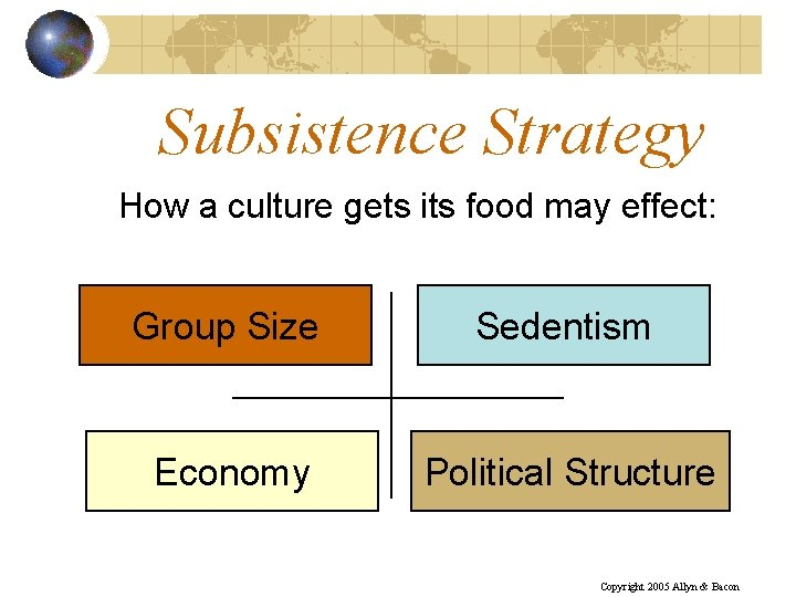 Subsistence Strategy How a culture gets its food may effect: Group Size Sedentism Economy