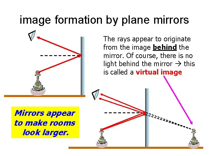 image formation by plane mirrors The rays appear to originate from the image behind
