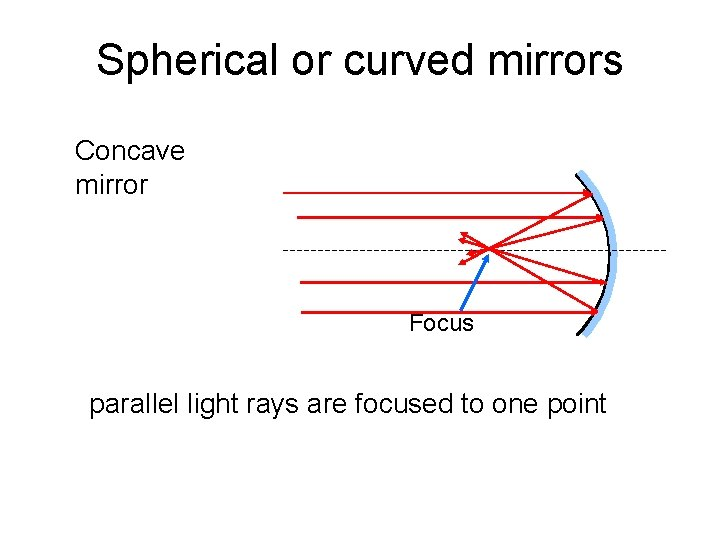 Spherical or curved mirrors Concave mirror Focus parallel light rays are focused to one