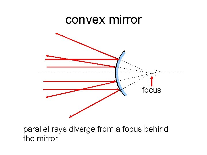 convex mirror focus parallel rays diverge from a focus behind the mirror