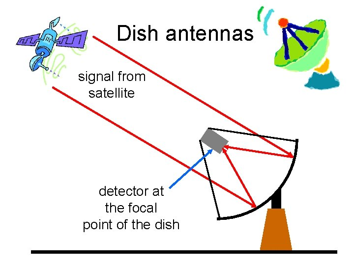 Dish antennas signal from satellite detector at the focal point of the dish