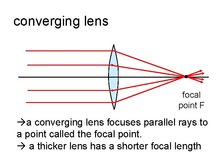 converging lens focal point F a converging lens focuses parallel rays to a point