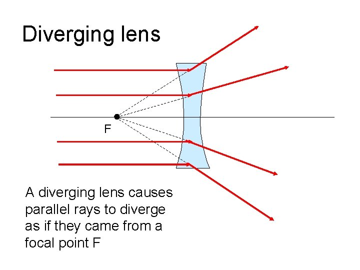 Diverging lens F A diverging lens causes parallel rays to diverge as if they
