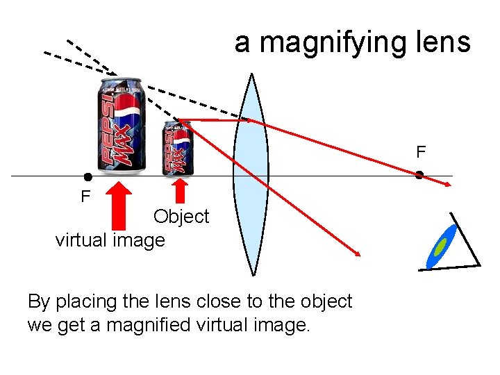 a magnifying lens F F Object virtual image By placing the lens close to